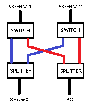 VGA Switch?